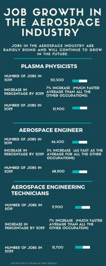 Aerospace industry job opportunities